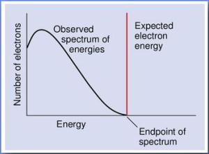 Beta decay spectrum from http://www.cobra-experiment.org/