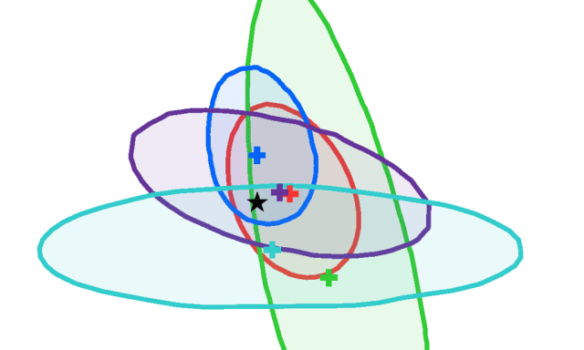 Higgs couplings. The star is in the blobs.
