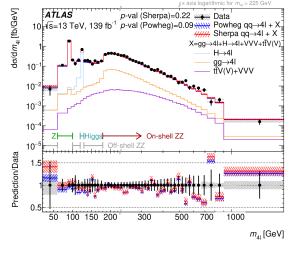 The four-lepton mass distribution
